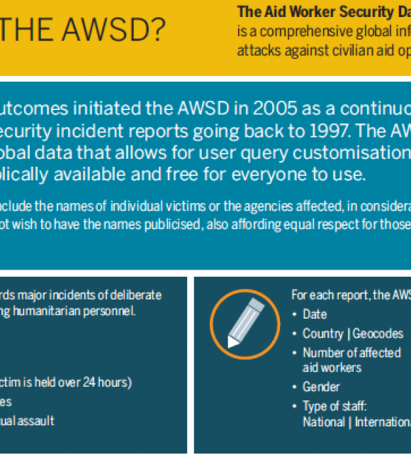 What is the Aid Worker Security Database (AWSD) and